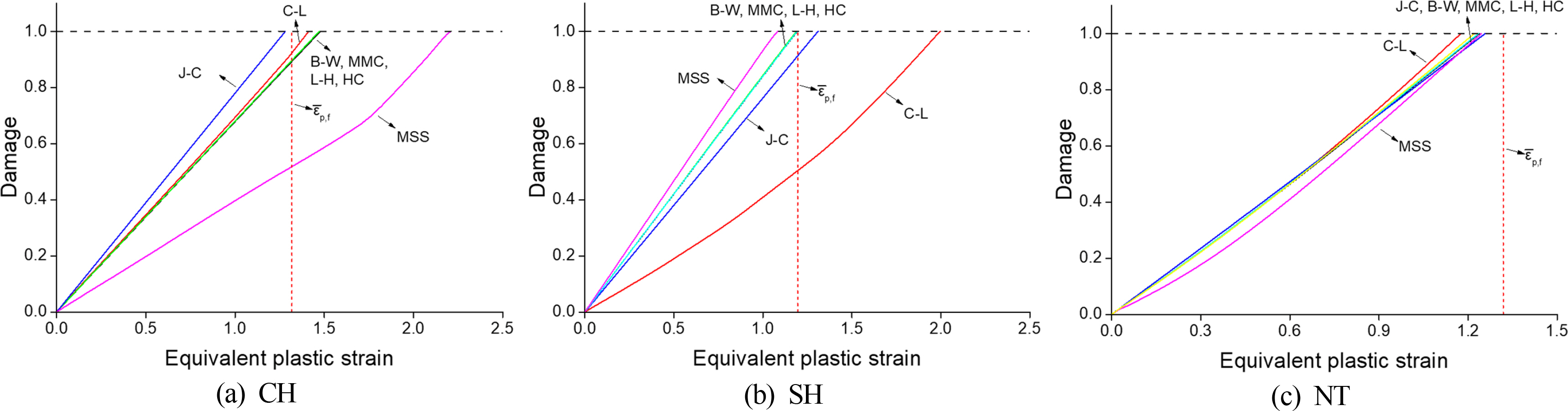 Comparative Study on Various Ductile Fracture Models for